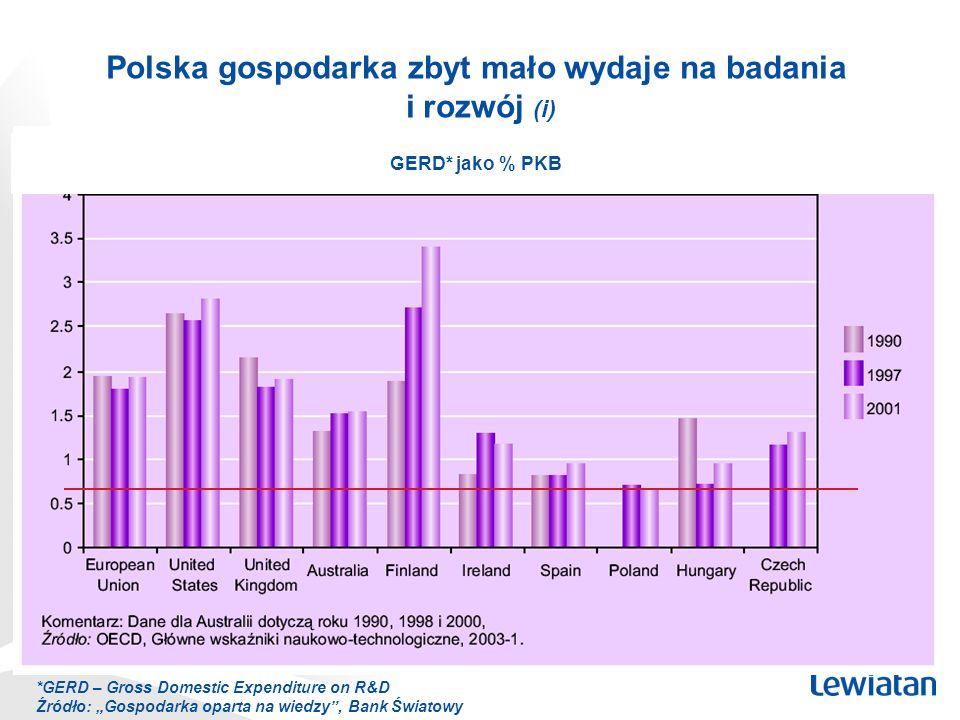 GERD* jako % PKB *GERD – Gross Domestic Expenditure on R&D Źródło: Gospodarka oparta na wiedzy, Bank Światowy Polska gospodarka zbyt mało wydaje na ba