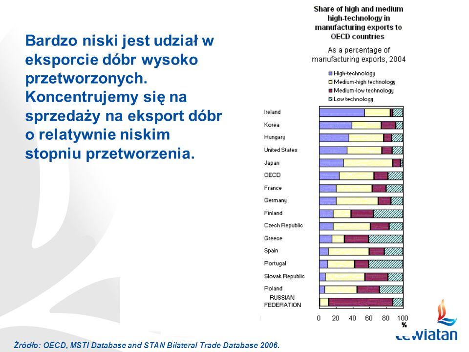Bardzo niski jest udział w eksporcie dóbr wysoko przetworzonych.