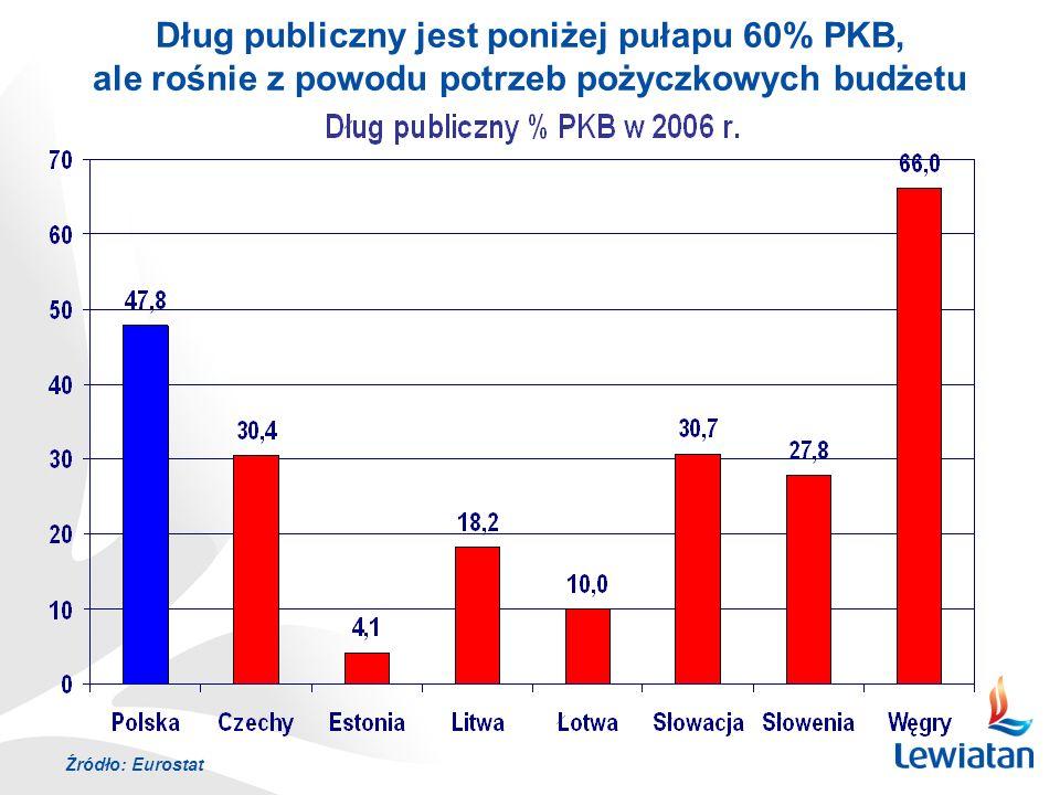 Źródło: Eurostat Dług publiczny jest poniżej pułapu 60% PKB, ale rośnie z powodu potrzeb pożyczkowych budżetu
