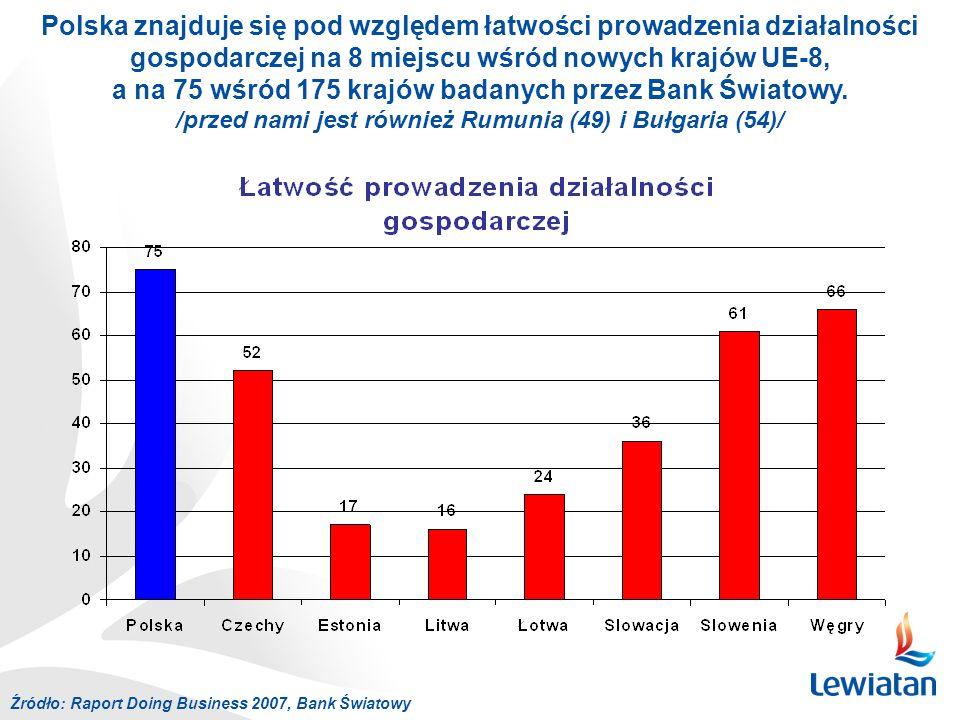 Źródło: Raport Doing Business 2007, Bank Światowy Polska znajduje się pod względem łatwości prowadzenia działalności gospodarczej na 8 miejscu wśród nowych krajów UE-8, a na 75 wśród 175 krajów badanych przez Bank Światowy.