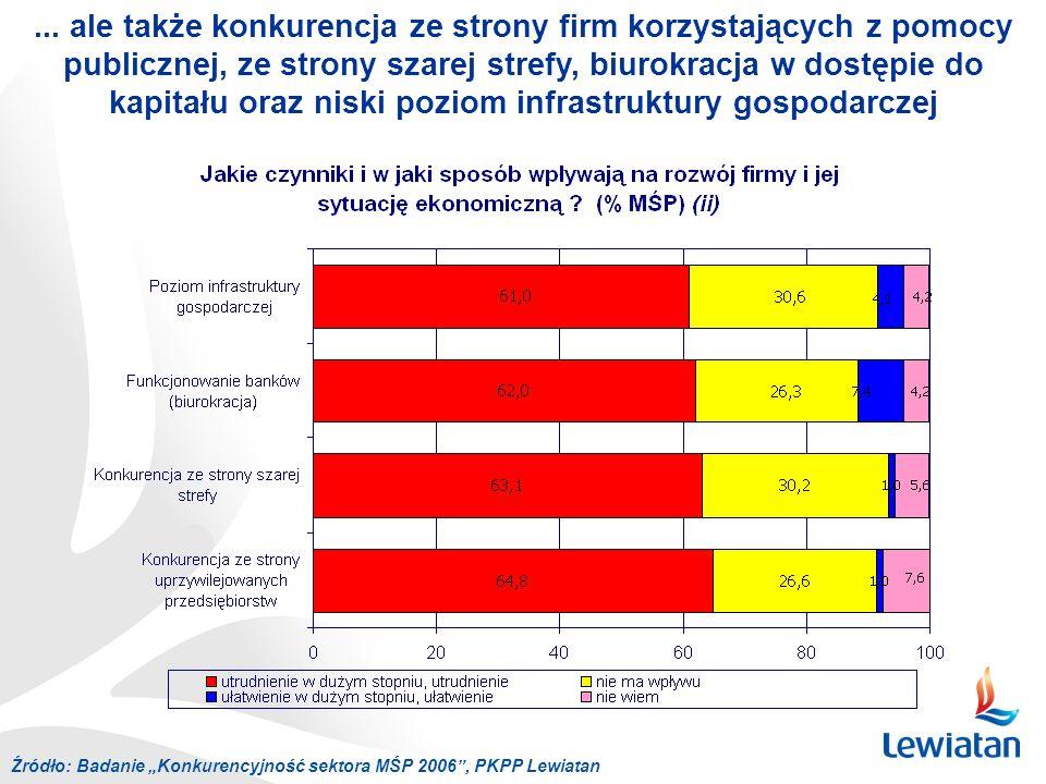 Źródło: Badanie Konkurencyjność sektora MŚP 2006, PKPP Lewiatan... ale także konkurencja ze strony firm korzystających z pomocy publicznej, ze strony