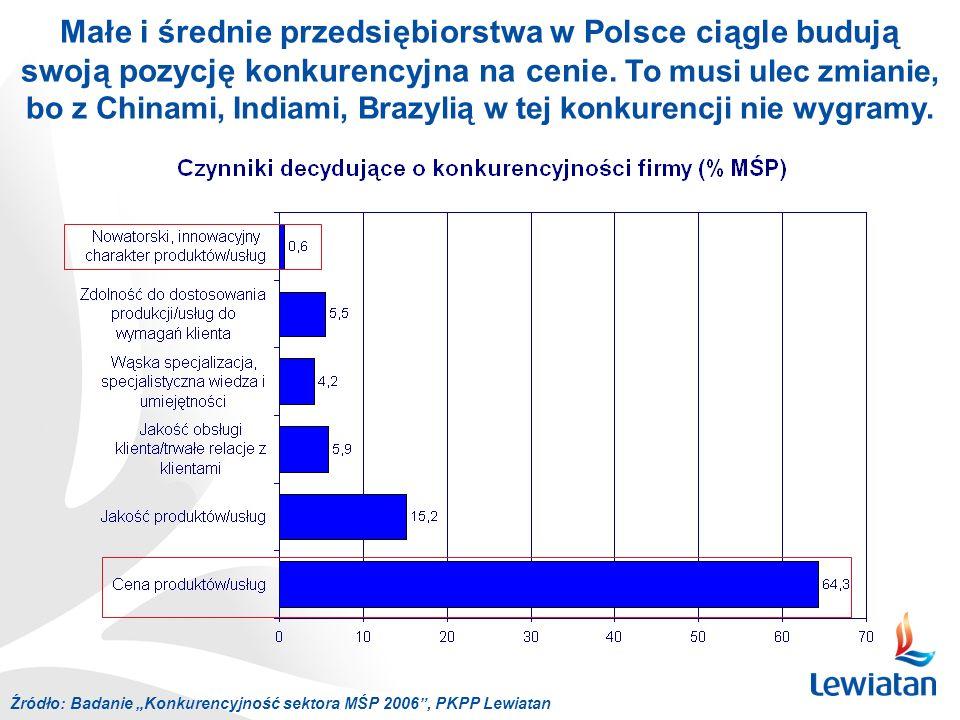 Źródło: Badanie Konkurencyjność sektora MŚP 2006, PKPP Lewiatan Małe i średnie przedsiębiorstwa w Polsce ciągle budują swoją pozycję konkurencyjna na cenie.