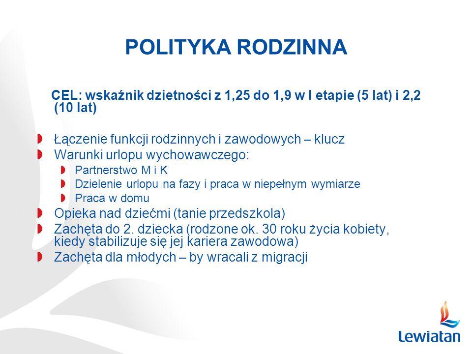 POLITYKA RODZINNA CEL: wskaźnik dzietności z 1,25 do 1,9 w I etapie (5 lat) i 2,2 (10 lat) Łączenie funkcji rodzinnych i zawodowych – klucz Warunki ur