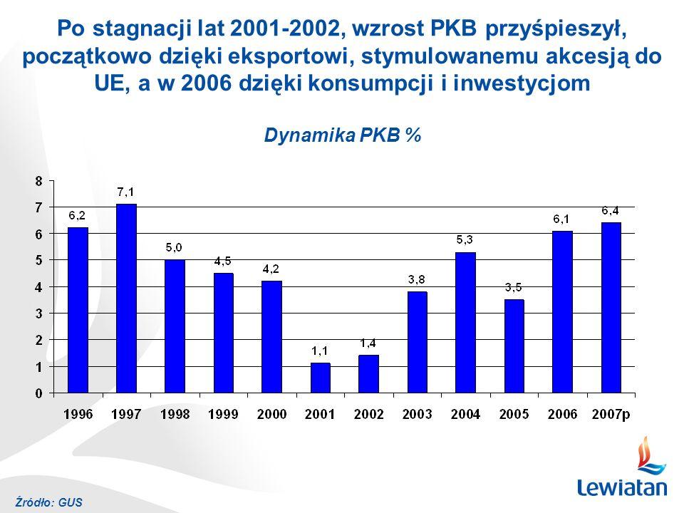 Po stagnacji lat 2001-2002, wzrost PKB przyśpieszył, początkowo dzięki eksportowi, stymulowanemu akcesją do UE, a w 2006 dzięki konsumpcji i inwestycjom Dynamika PKB % Źródło: GUS