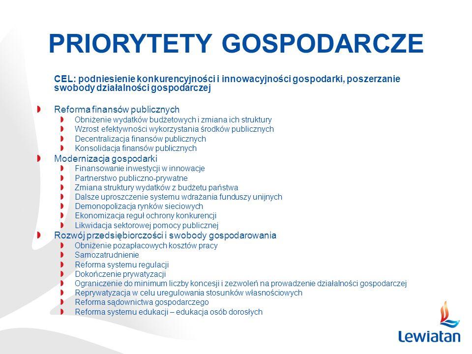 CEL: podniesienie konkurencyjności i innowacyjności gospodarki, poszerzanie swobody działalności gospodarczej Reforma finansów publicznych Obniżenie w