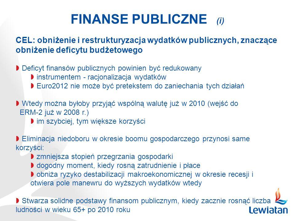 FINANSE PUBLICZNE (i) CEL: obniżenie i restrukturyzacja wydatków publicznych, znaczące obniżenie deficytu budżetowego Deficyt finansów publicznych powinien być redukowany instrumentem - racjonalizacja wydatków Euro2012 nie może być pretekstem do zaniechania tych działań Wtedy można byłoby przyjąć wspólną walutę już w 2010 (wejść do ERM-2 już w 2008 r.) im szybciej, tym większe korzyści Eliminacja niedoboru w okresie boomu gospodarczego przynosi same korzyści: zmniejsza stopień przegrzania gospodarki dogodny moment, kiedy rosną zatrudnienie i płace obniża ryzyko destabilizacji makroekonomicznej w okresie recesji i otwiera pole manewru do wyższych wydatków wtedy Stwarza solidne podstawy finansom publicznym, kiedy zacznie rosnąć liczba ludności w wieku 65+ po 2010 roku