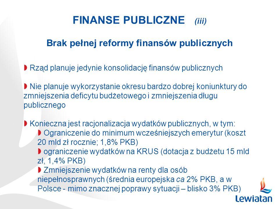 FINANSE PUBLICZNE (iii) Rząd planuje jedynie konsolidację finansów publicznych Nie planuje wykorzystanie okresu bardzo dobrej koniunktury do zmniejszenia deficytu budżetowego i zmniejszenia długu publicznego Konieczna jest racjonalizacja wydatków publicznych, w tym: Ograniczenie do minimum wcześniejszych emerytur (koszt 20 mld zł rocznie; 1,8% PKB) ograniczenie wydatków na KRUS (dotacja z budżetu 15 mld zł, 1,4% PKB) Zmniejszenie wydatków na renty dla osób niepełnosprawnych (średnia europejska ca 2% PKB, a w Polsce - mimo znacznej poprawy sytuacji – blisko 3% PKB) Brak pełnej reformy finansów publicznych