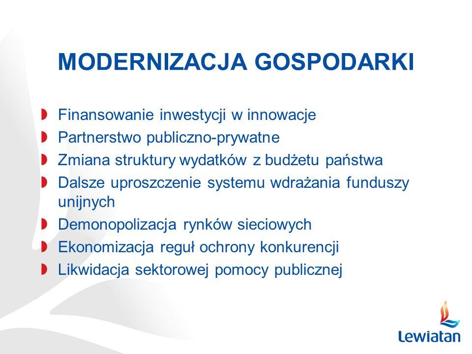 MODERNIZACJA GOSPODARKI Finansowanie inwestycji w innowacje Partnerstwo publiczno-prywatne Zmiana struktury wydatków z budżetu państwa Dalsze uproszczenie systemu wdrażania funduszy unijnych Demonopolizacja rynków sieciowych Ekonomizacja reguł ochrony konkurencji Likwidacja sektorowej pomocy publicznej