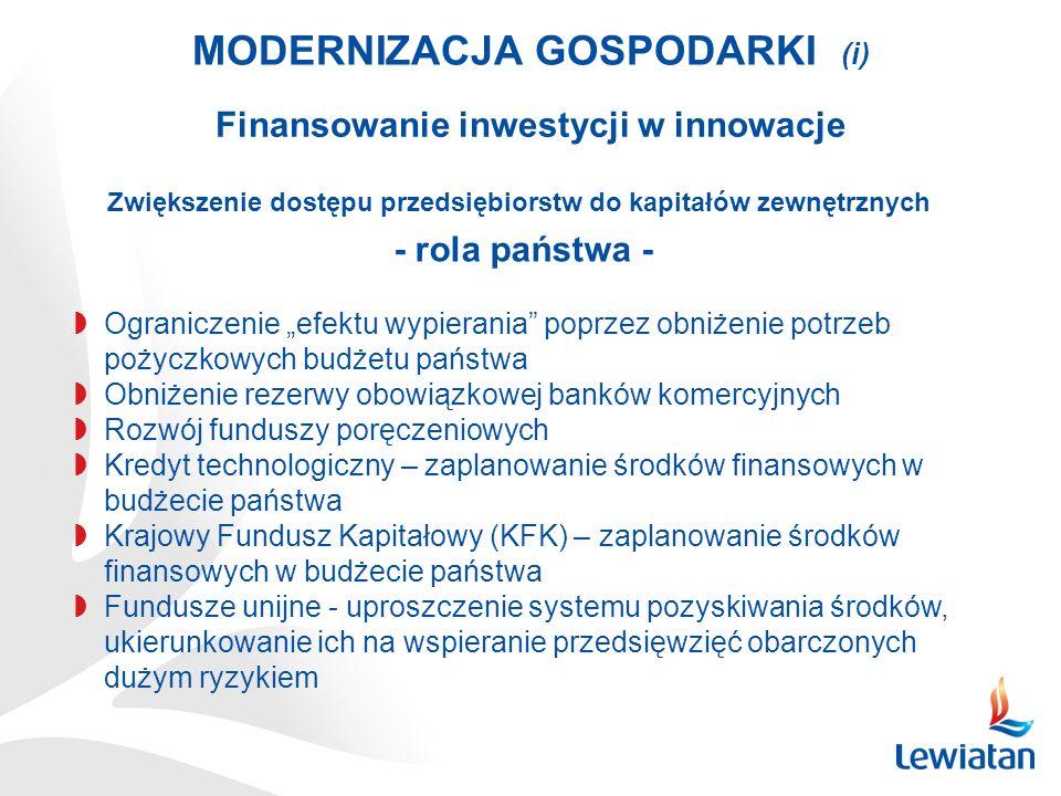 MODERNIZACJA GOSPODARKI (i) Finansowanie inwestycji w innowacje Ograniczenie efektu wypierania poprzez obniżenie potrzeb pożyczkowych budżetu państwa Obniżenie rezerwy obowiązkowej banków komercyjnych Rozwój funduszy poręczeniowych Kredyt technologiczny – zaplanowanie środków finansowych w budżecie państwa Krajowy Fundusz Kapitałowy (KFK) – zaplanowanie środków finansowych w budżecie państwa Fundusze unijne - uproszczenie systemu pozyskiwania środków, ukierunkowanie ich na wspieranie przedsięwzięć obarczonych dużym ryzykiem Zwiększenie dostępu przedsiębiorstw do kapitałów zewnętrznych - rola państwa -