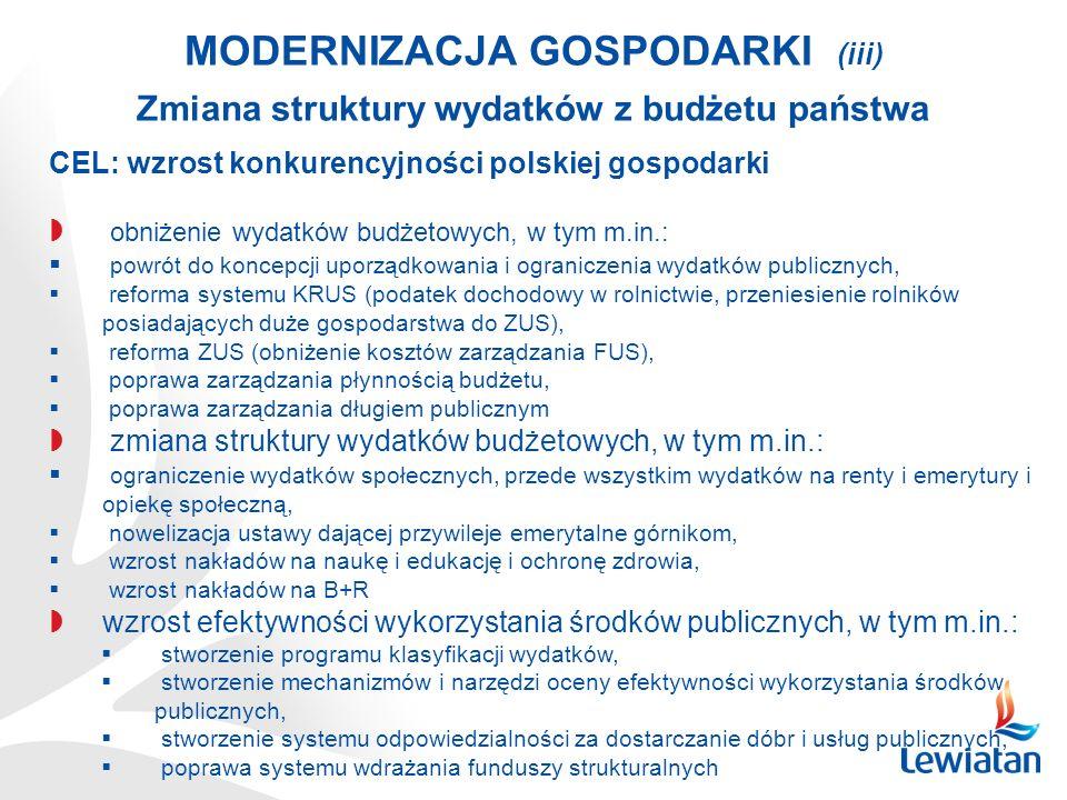 MODERNIZACJA GOSPODARKI (iii) Zmiana struktury wydatków z budżetu państwa CEL: wzrost konkurencyjności polskiej gospodarki obniżenie wydatków budżetowych, w tym m.in.: powrót do koncepcji uporządkowania i ograniczenia wydatków publicznych, reforma systemu KRUS (podatek dochodowy w rolnictwie, przeniesienie rolników posiadających duże gospodarstwa do ZUS), reforma ZUS (obniżenie kosztów zarządzania FUS), poprawa zarządzania płynnością budżetu, poprawa zarządzania długiem publicznym zmiana struktury wydatków budżetowych, w tym m.in.: ograniczenie wydatków społecznych, przede wszystkim wydatków na renty i emerytury i opiekę społeczną, nowelizacja ustawy dającej przywileje emerytalne górnikom, wzrost nakładów na naukę i edukację i ochronę zdrowia, wzrost nakładów na B+R wzrost efektywności wykorzystania środków publicznych, w tym m.in.: stworzenie programu klasyfikacji wydatków, stworzenie mechanizmów i narzędzi oceny efektywności wykorzystania środków publicznych, stworzenie systemu odpowiedzialności za dostarczanie dóbr i usług publicznych, poprawa systemu wdrażania funduszy strukturalnych