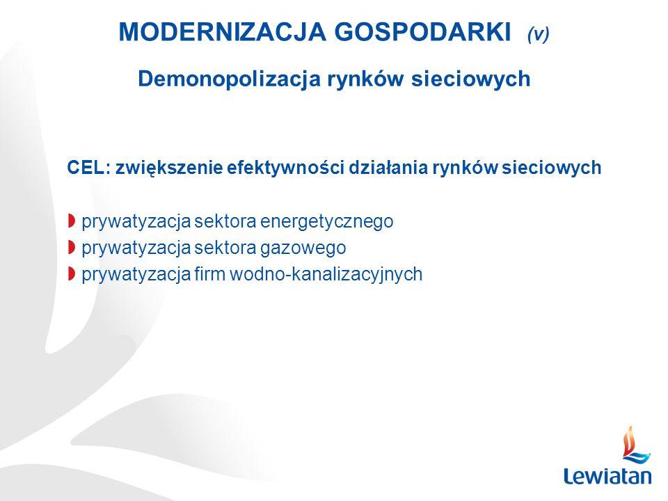 MODERNIZACJA GOSPODARKI (v) Demonopolizacja rynków sieciowych CEL: zwiększenie efektywności działania rynków sieciowych prywatyzacja sektora energetyc