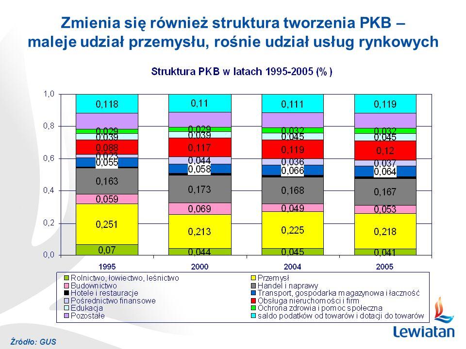 Źródło: GUS Jednak ciągle mamy niekorzystna strukturę zatrudnienia – rolnictwo wytwarza 4,1% PKB, a zatrudnia 17% pracujących w gospodarce narodowej