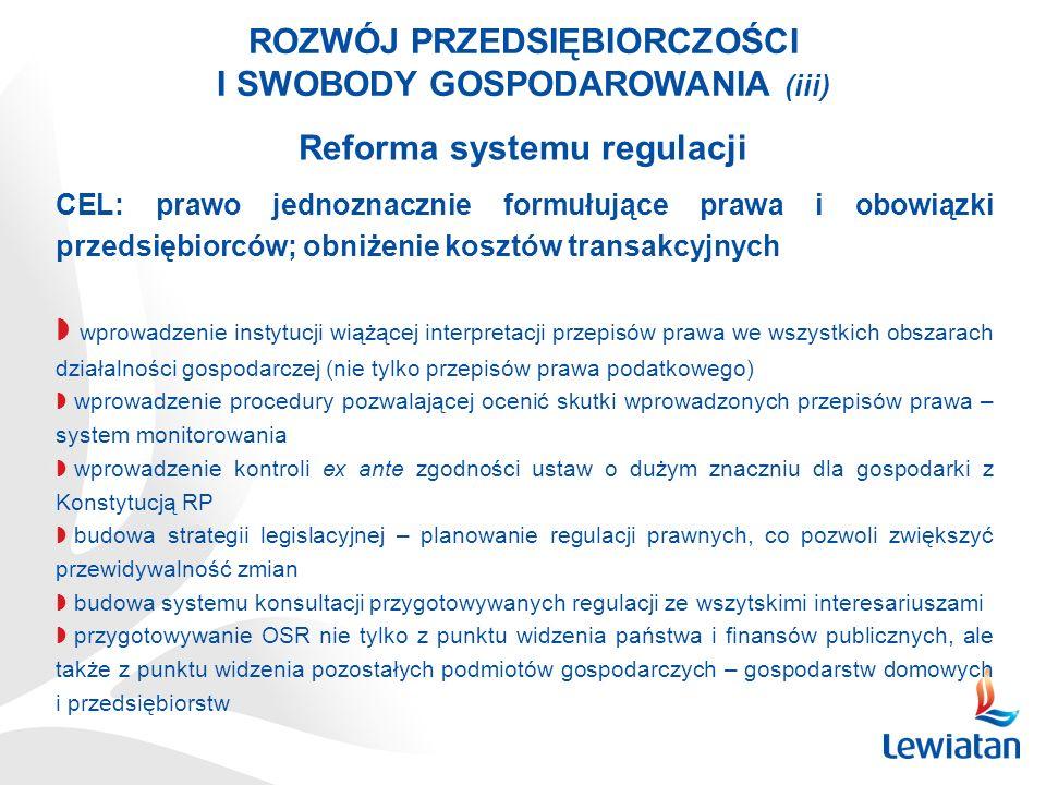 ROZWÓJ PRZEDSIĘBIORCZOŚCI I SWOBODY GOSPODAROWANIA (iii) Reforma systemu regulacji CEL: prawo jednoznacznie formułujące prawa i obowiązki przedsiębiorców; obniżenie kosztów transakcyjnych wprowadzenie instytucji wiążącej interpretacji przepisów prawa we wszystkich obszarach działalności gospodarczej (nie tylko przepisów prawa podatkowego) wprowadzenie procedury pozwalającej ocenić skutki wprowadzonych przepisów prawa – system monitorowania wprowadzenie kontroli ex ante zgodności ustaw o dużym znaczniu dla gospodarki z Konstytucją RP budowa strategii legislacyjnej – planowanie regulacji prawnych, co pozwoli zwiększyć przewidywalność zmian budowa systemu konsultacji przygotowywanych regulacji ze wszytskimi interesariuszami przygotowywanie OSR nie tylko z punktu widzenia państwa i finansów publicznych, ale także z punktu widzenia pozostałych podmiotów gospodarczych – gospodarstw domowych i przedsiębiorstw