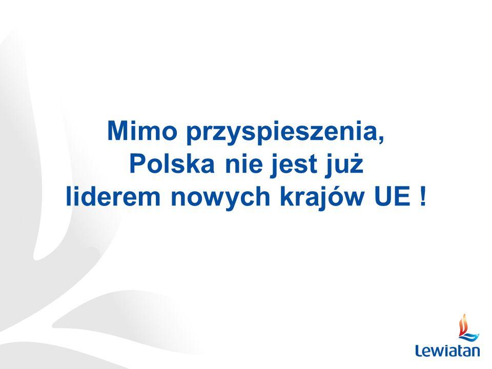 Mimo przyspieszenia, Polska nie jest już liderem nowych krajów UE !