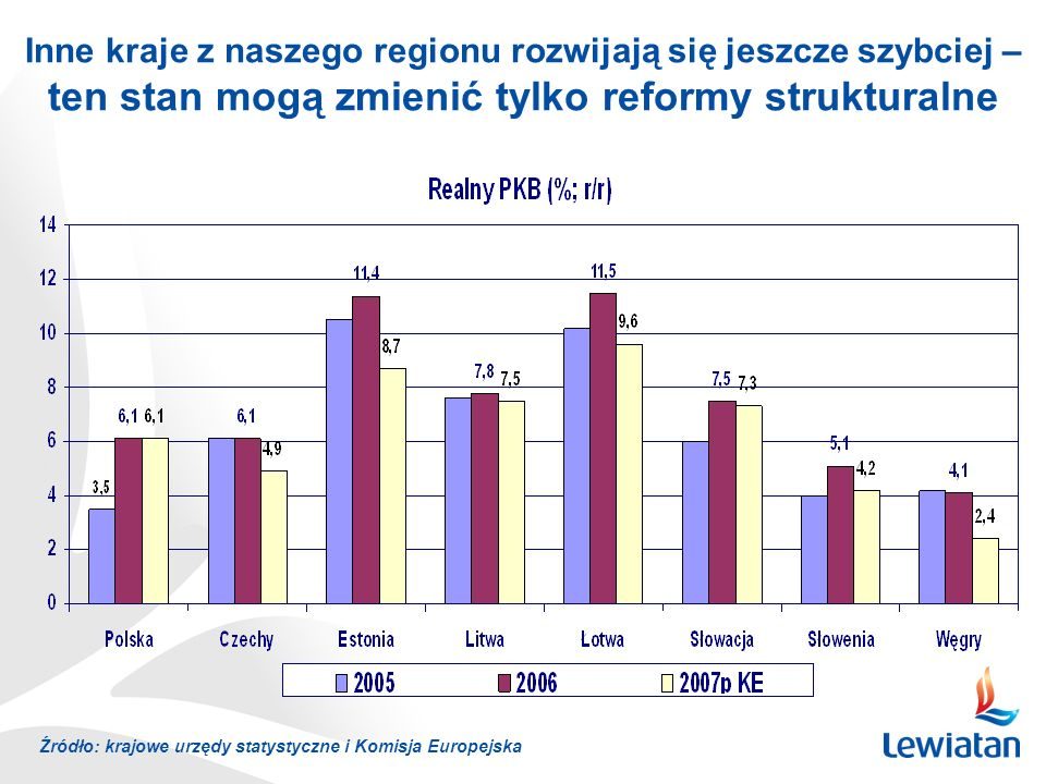 Inne kraje z naszego regionu rozwijają się jeszcze szybciej – ten stan mogą zmienić tylko reformy strukturalne Źródło: krajowe urzędy statystyczne i Komisja Europejska