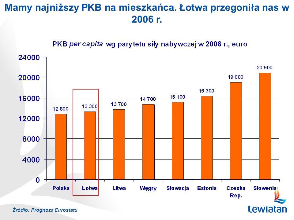 MODERNIZACJA GOSPODARKI (vi) Ekonomizacja reguł ochrony konkurencji CEL: zwiększenie siły kapitałowej niektórych sektorów gospodarki, która jest zbyt mała w stosunku do konkurentów z UE.