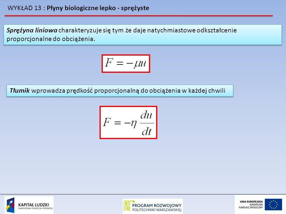 WYKŁAD 13 : Płyny biologiczne lepko - sprężyste Wykorzystując te równania można wykazać iż dla przypadku gdy amplituda ruchu jest mała siła oporu spełnia prawo Stokesa: Wykorzystując te równania można wykazać iż dla przypadku gdy amplituda ruchu jest mała siła oporu spełnia prawo Stokesa: równanie dynamiki cząstki sferycznej w aparacie: Podstawiając wcześniejsze równania