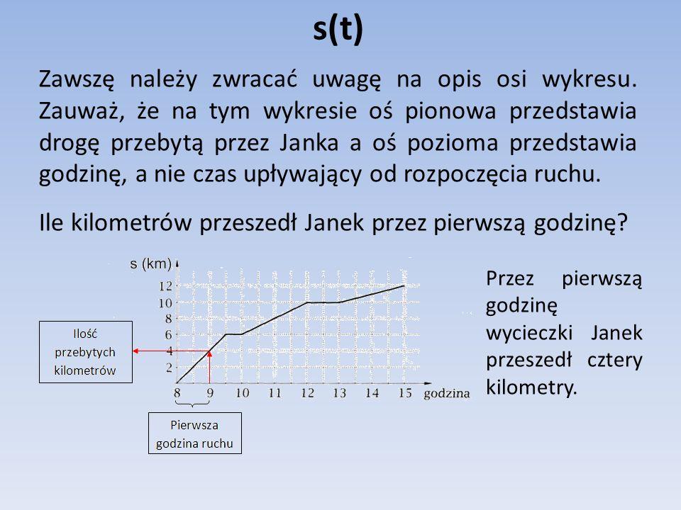 s(t) Zawszę należy zwracać uwagę na opis osi wykresu. Zauważ, że na tym wykresie oś pionowa przedstawia drogę przebytą przez Janka a oś pozioma przeds