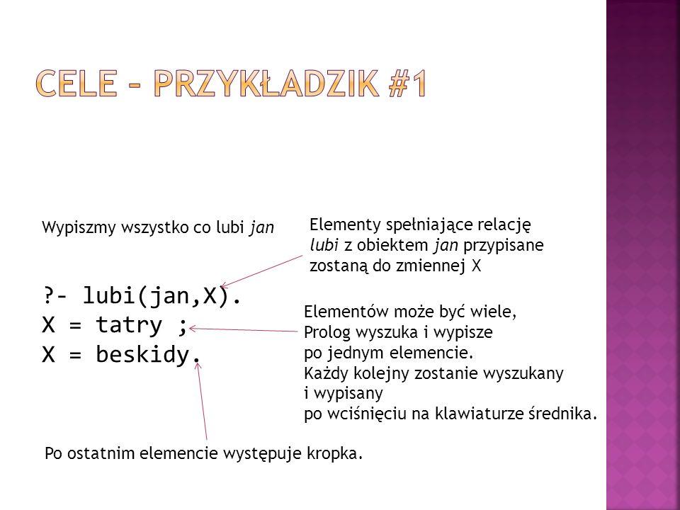 ?- lubi(jan,X). X = tatry ; X = beskidy. Wypiszmy wszystko co lubi jan Elementy spełniające relację lubi z obiektem jan przypisane zostaną do zmiennej