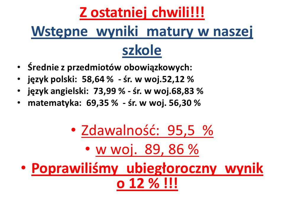 Z ostatniej chwili!!! Wstępne wyniki matury w naszej szkole Średnie z przedmiotów obowiązkowych: język polski: 58,64 % - śr. w woj.52,12 % język angie