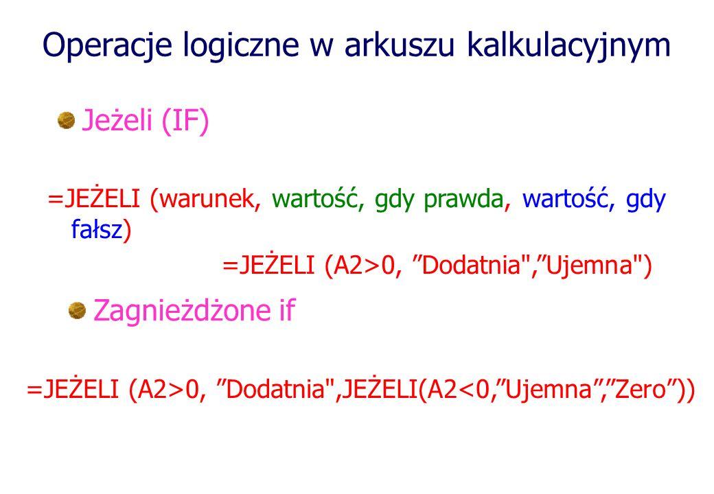 Operacje logiczne w arkuszu kalkulacyjnym Jeżeli (IF) =JEŻELI (A2>0, Dodatnia ,Ujemna ) =JEŻELI (warunek, wartość, gdy prawda, wartość, gdy fałsz) Zagnieżdżone if =JEŻELI (A2>0, Dodatnia ,JEŻELI(A2<0,Ujemna,Zero))