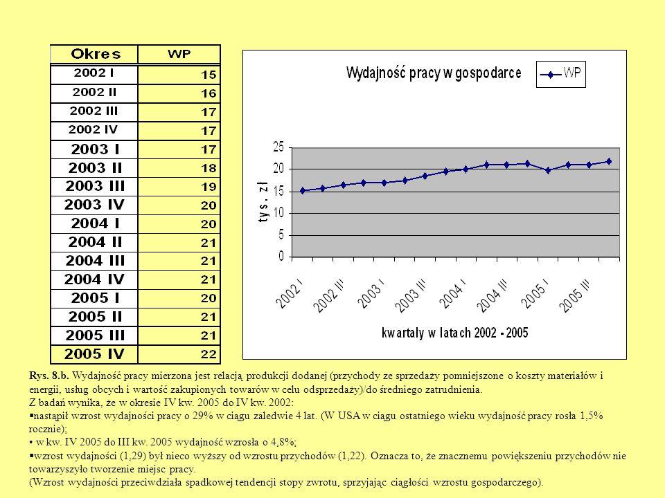Rys. 8.b. Wydajność pracy mierzona jest relacją produkcji dodanej (przychody ze sprzedaży pomniejszone o koszty materiałów i energii, usług obcych i w