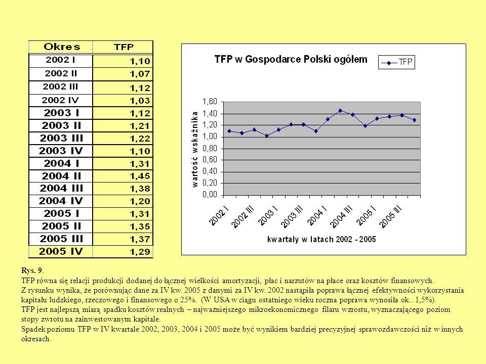 Rys. 9. TFP równa się relacji produkcji dodanej do łącznej wielkości amortyzacji, płac i narzutów na płace oraz kosztów finansowych. Z rysunku wynika,