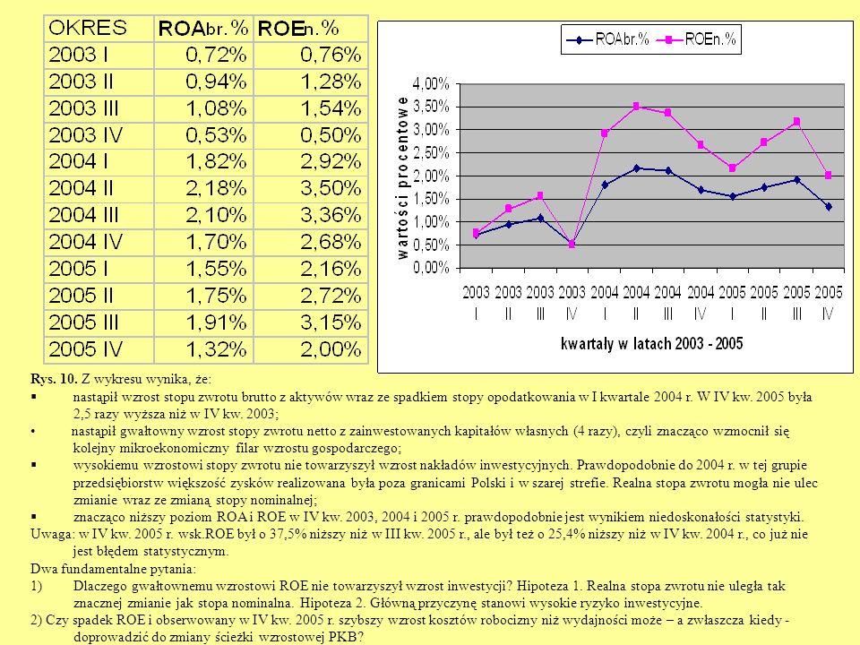 Rys. 10. Z wykresu wynika, że: nastąpił wzrost stopu zwrotu brutto z aktywów wraz ze spadkiem stopy opodatkowania w I kwartale 2004 r. W IV kw. 2005 b