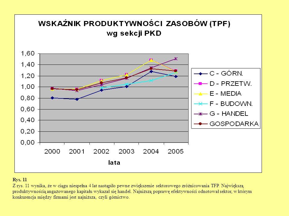 Rys. 11 Z rys. 11 wynika, że w ciągu niespełna 4 lat nastąpiło pewne zwiększenie sektorowego zróżnicowania TFP. Największą produktywnością angażowaneg