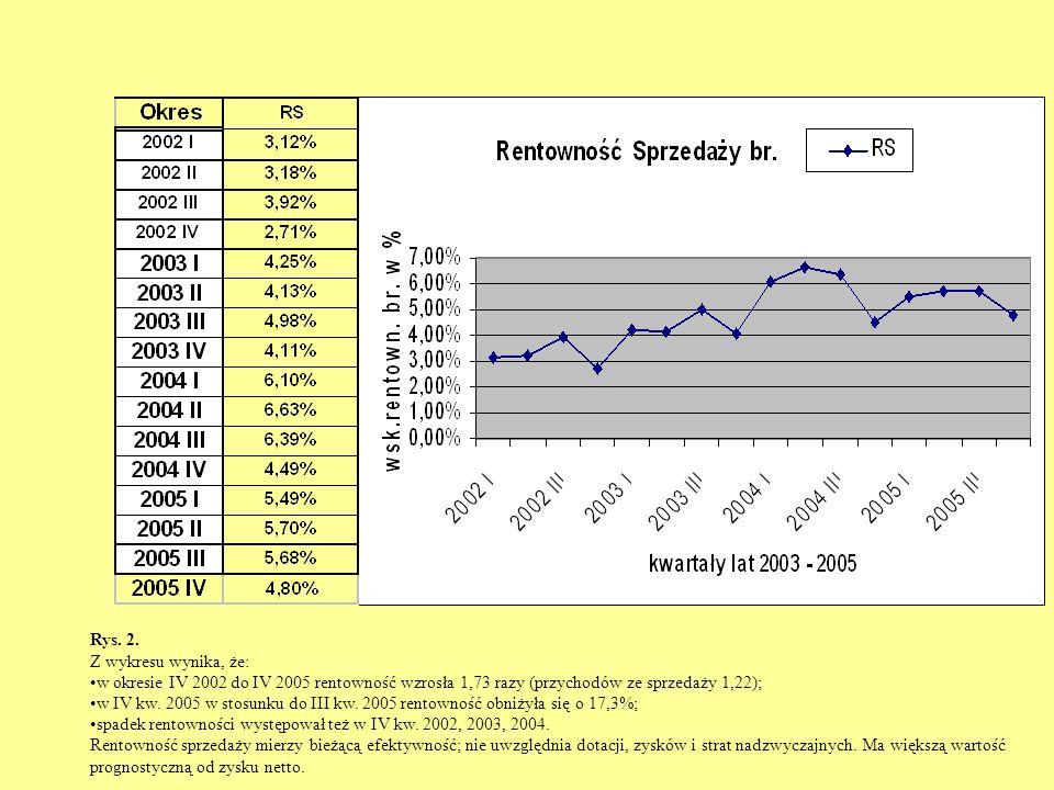 Rys. 2. Z wykresu wynika, że: w okresie IV 2002 do IV 2005 rentowność wzrosła 1,73 razy (przychodów ze sprzedaży 1,22); w IV kw. 2005 w stosunku do II