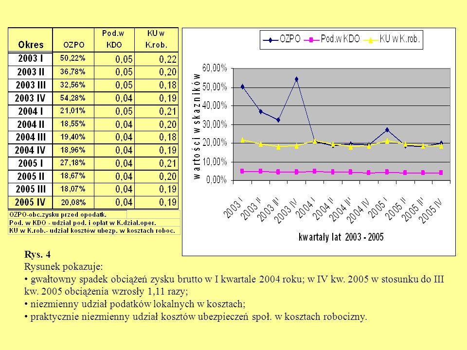 Rys. 4 Rysunek pokazuje: gwałtowny spadek obciążeń zysku brutto w I kwartale 2004 roku; w IV kw. 2005 w stosunku do III kw. 2005 obciążenia wzrosły 1,