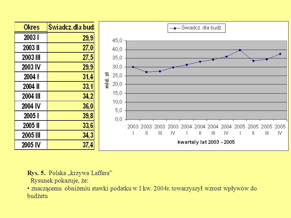 Rys. 5. Polska krzywa Laffera Rysunek pokazuje, że: znaczącemu obniżeniu stawki podatku w I kw. 2004r. towarzyszył wzrost wpływów do budżetu