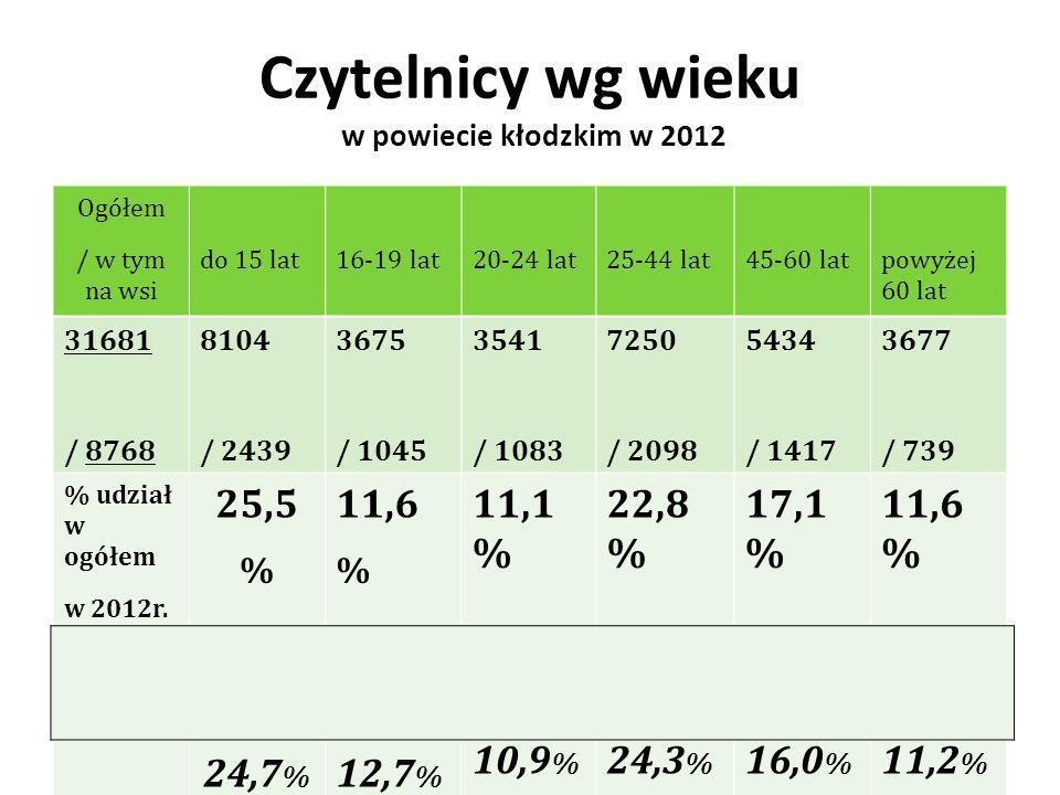 Czytelnicy wg wieku w powiecie kłodzkim w 2012 Ogółem / w tym na wsi do 15 lat16-19 lat20-24 lat25-44 lat45-60 latpowyżej 60 lat 31681 / 8768 8104 / 2439 3675 / 1045 3541 / 1083 7250 / 2098 5434 / 1417 3677 / 739 % udział w ogółem w 2012r.