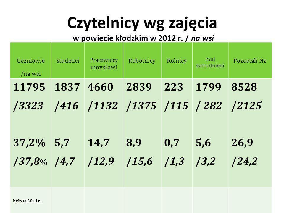 Czytelnicy wg zajęcia w powiecie kłodzkim w 2012 r.