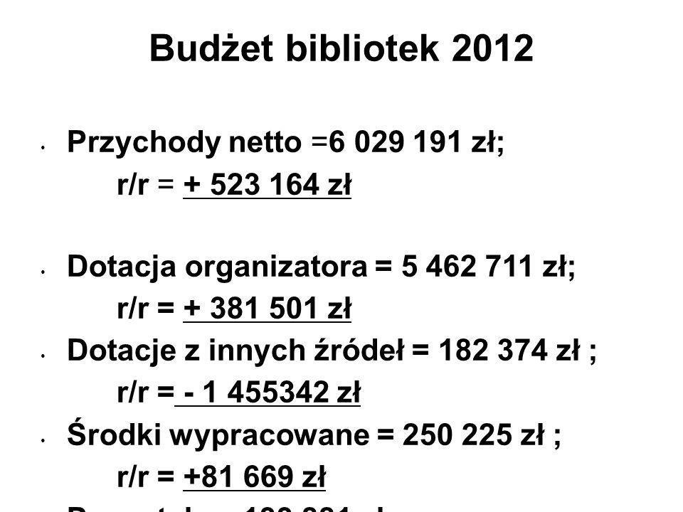 Budżet bibliotek 2012 Przychody netto =6 029 191 zł; r/r = + 523 164 zł Dotacja organizatora = 5 462 711 zł; r/r = + 381 501 zł Dotacje z innych źródeł = 182 374 zł ; r/r = - 1 455342 zł Środki wypracowane = 250 225 zł ; r/r = +81 669 zł Pozostałe = 133 881 zł r/r = +47 336 zł źródło : GUS K-03 2012 r.