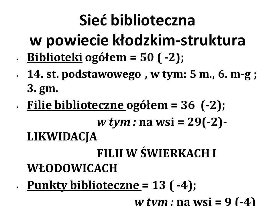 Sieć biblioteczna w powiecie kłodzkim-struktura Biblioteki ogółem = 50 ( -2); 14.