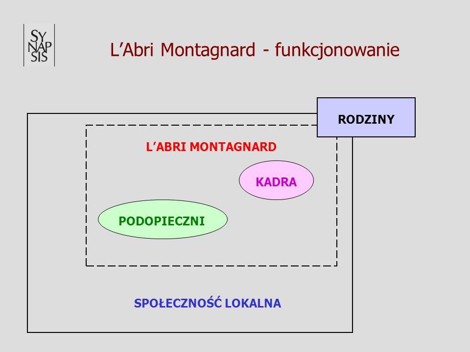 LAbri Montagnard - funkcjonowanie SPOŁECZNOŚĆ LOKALNA LABRI MONTAGNARD PODOPIECZNI KADRA RODZINY