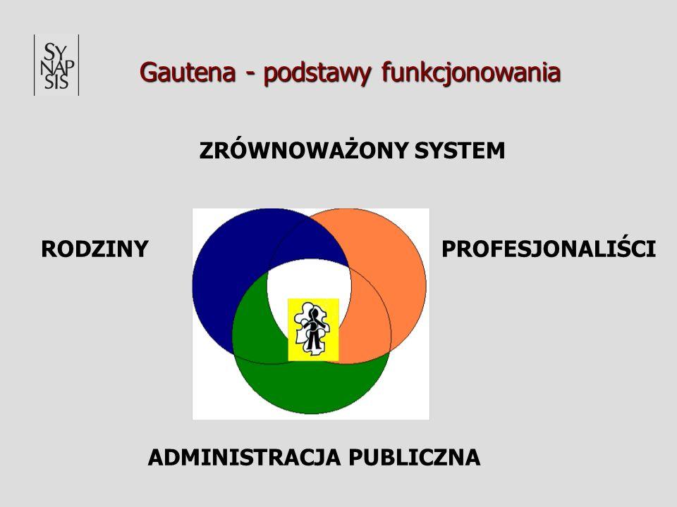 Gautena - podstawy funkcjonowania RODZINY ADMINISTRACJA PUBLICZNA PROFESJONALIŚCI ZRÓWNOWAŻONY SYSTEM