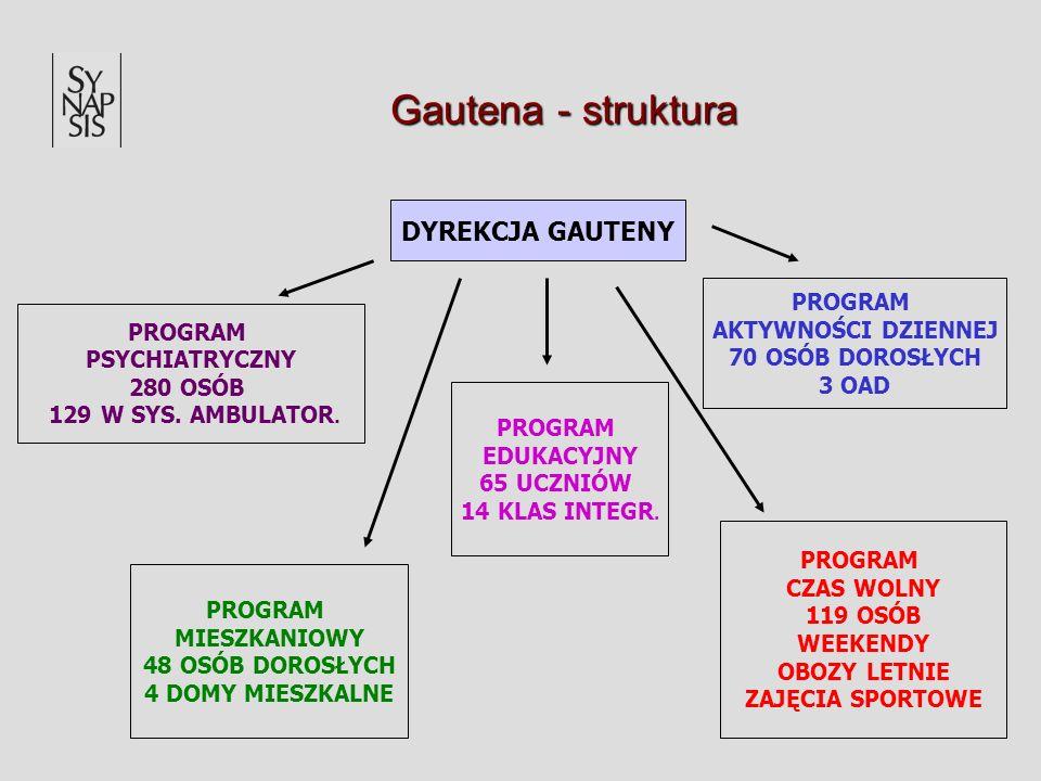 Gautena - struktura DYREKCJA GAUTENY PROGRAM PSYCHIATRYCZNY 280 OSÓB 129 W SYS. AMBULATOR. PROGRAM AKTYWNOŚCI DZIENNEJ 70 OSÓB DOROSŁYCH 3 OAD PROGRAM