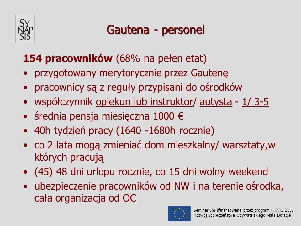 Gautena - personel 154 pracowników (68% na pełen etat) przygotowany merytorycznie przez Gautenę pracownicy są z reguły przypisani do ośrodków współczynnik opiekun lub instruktor/ autysta - 1/ 3-5 średnia pensja miesięczna 1000 40h tydzień pracy (1640 -1680h rocznie) co 2 lata mogą zmieniać dom mieszkalny/ warsztaty,w których pracują (45) 48 dni urlopu rocznie, co 15 dni wolny weekend ubezpieczenie pracowników od NW i na terenie ośrodka, cała organizacja od OC Seminarium sfinansowane przez program PHARE 2001 Rozwój Społeczeństwa Obywatelskiego Małe Dotacje