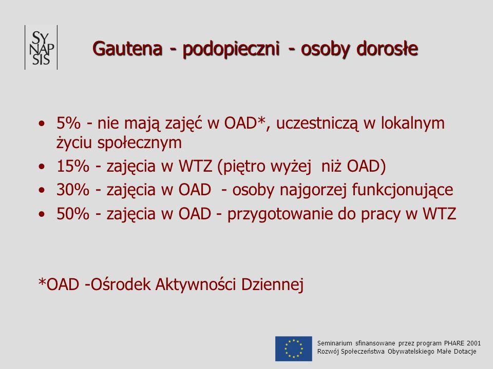 Gautena - podopieczni - osoby dorosłe 5% - nie mają zajęć w OAD*, uczestniczą w lokalnym życiu społecznym 15% - zajęcia w WTZ (piętro wyżej niż OAD) 3