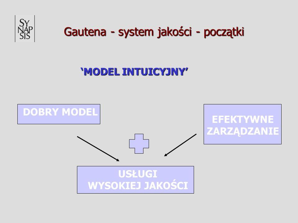 Gautena - system jakości - początki MODEL INTUICYJNY DOBRY MODEL EFEKTYWNE ZARZĄDZANIE USŁUGI WYSOKIEJ JAKOŚCI