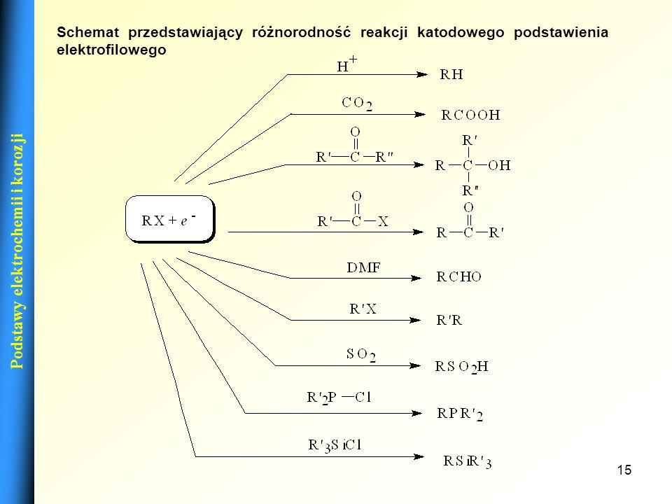 14 Podstawy elektrochemii i korozji KATODOWE REAKCJE PODSTAWIANIA ELEKTROFILOWEGO Jako przykład może służyć reakcja otrzymywania kwasu fenyloacetylowe