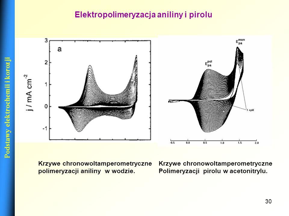 29 NazwaStrukturaMetoda polimeryzacji Przewodnictwo [S/cm] Poliacetylen Polipirol Politiofen Poli-(3,4-etyleno- dioxytiofen) PEDOT Polianilina chem el