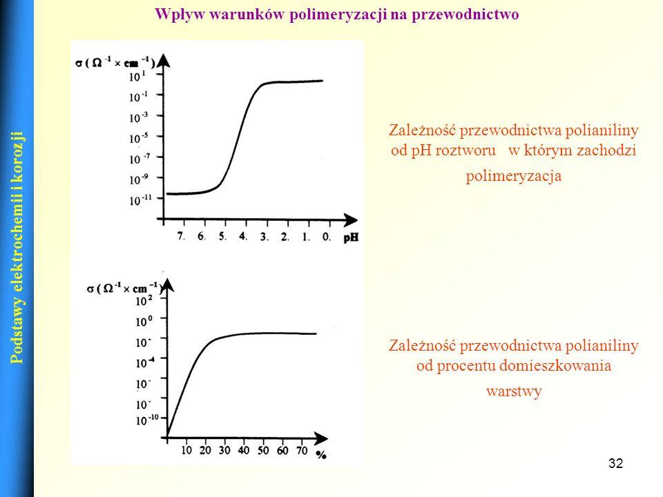 31 Mechanizm procesu elektropolimeryzacji aniliny Podstawy elektrochemii i korozji