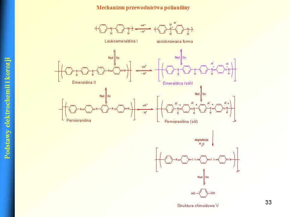 32 Wpływ warunków polimeryzacji na przewodnictwo Zależność przewodnictwa polianiliny od procentu domieszkowania warstwy Zależność przewodnictwa polian