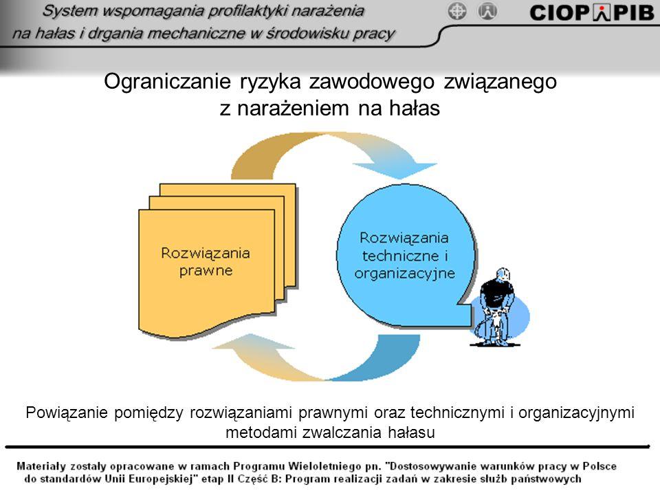 Ograniczanie ryzyka zawodowego związanego z narażeniem na hałas Powiązanie pomiędzy rozwiązaniami prawnymi oraz technicznymi i organizacyjnymi metodam