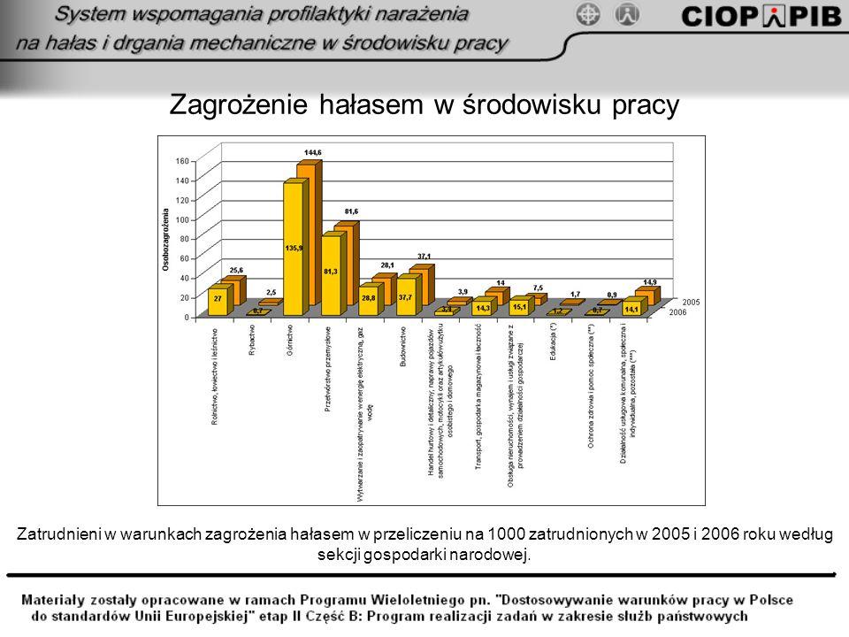 Zagrożenie hałasem w środowisku pracy Zatrudnieni w warunkach zagrożenia hałasem w przeliczeniu na 1000 zatrudnionych w 2005 i 2006 roku według sekcji