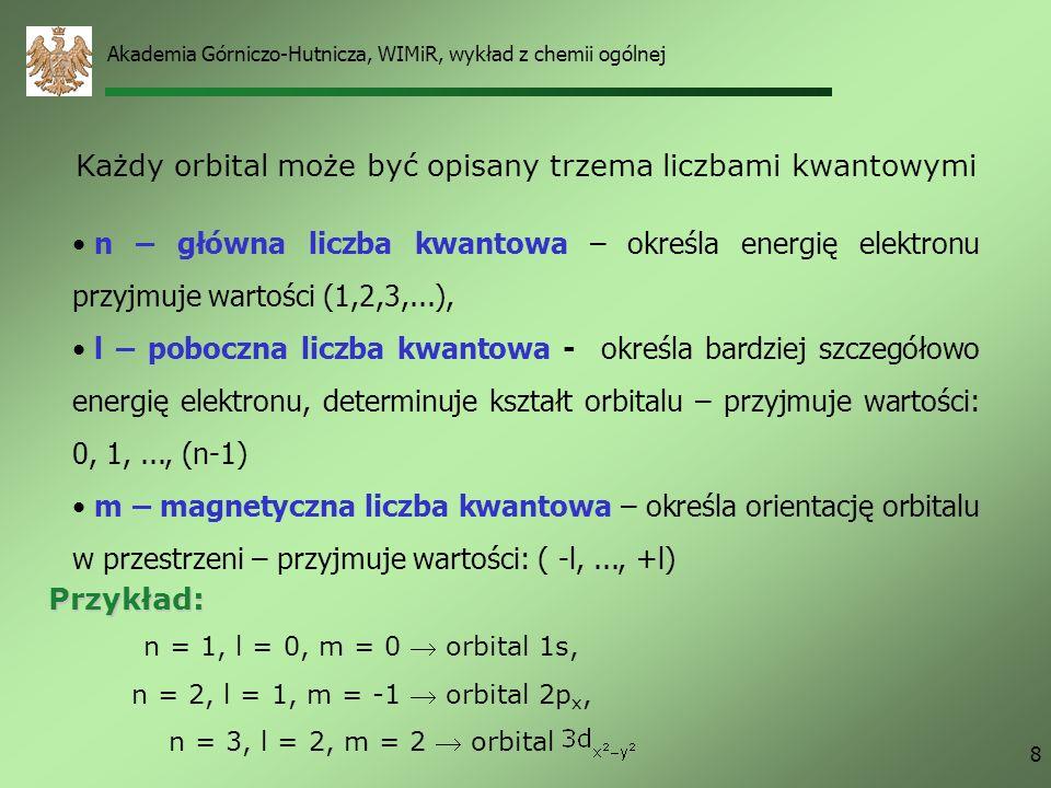 Akademia Górniczo-Hutnicza, WIMiR, wykład z chemii ogólnej 8 n – główna liczba kwantowa – określa energię elektronu przyjmuje wartości (1,2,3,...), l – poboczna liczba kwantowa - określa bardziej szczegółowo energię elektronu, determinuje kształt orbitalu – przyjmuje wartości: 0, 1,..., (n-1) m – magnetyczna liczba kwantowa – określa orientację orbitalu w przestrzeni – przyjmuje wartości: ( -l,..., +l) Przykład: n = 1, l = 0, m = 0 orbital 1s, n = 2, l = 1, m = -1 orbital 2p x, n = 3, l = 2, m = 2 orbital Każdy orbital może być opisany trzema liczbami kwantowymi