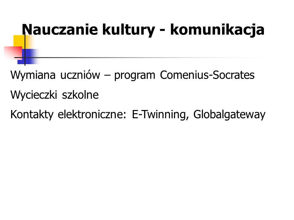 Nauczanie kultury - komunikacja Wymiana uczniów – program Comenius-Socrates Wycieczki szkolne Kontakty elektroniczne: E-Twinning, Globalgateway